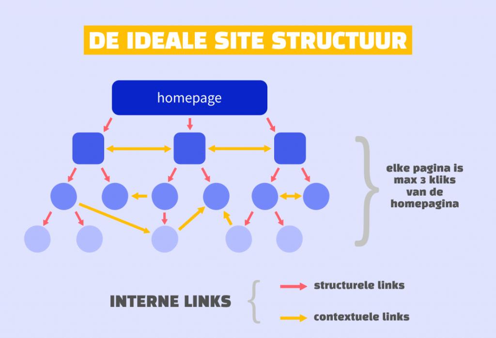 De ideale site structuur voor crawlen en indexeren is een platte structuur.
